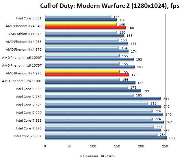 Производительность процессоров Phenom II x4 975 и Phenom II x4 840 в Call of Duty: Modern Warfare 2 - 1280х1024