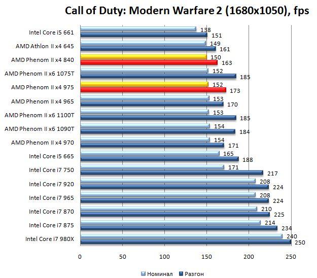 Производительность процессоров Phenom II x4 975 и Phenom II x4 840 в Call of Duty: Modern Warfare 2 - 1680х1050