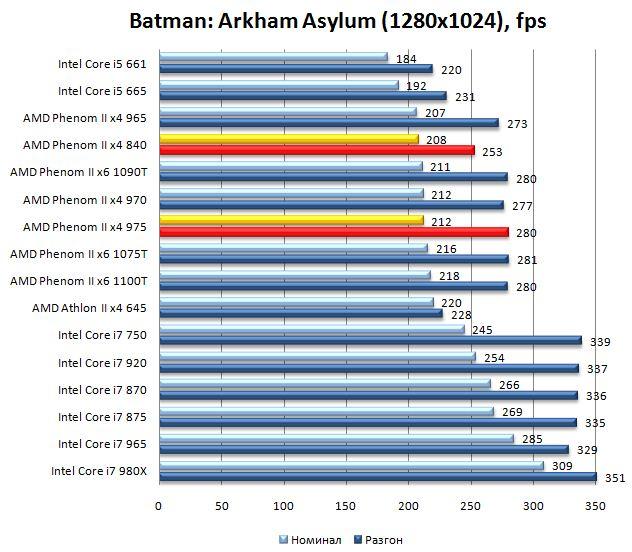 Производительность процессоров Phenom II x4 975 и Phenom II x4 840 в Batman: Arkham Asylum - 1280х1024
