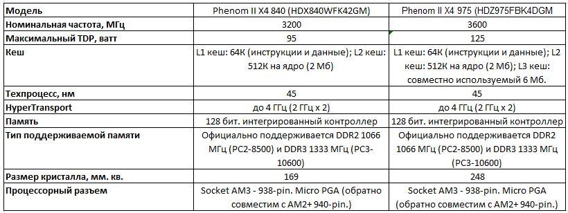 Спецификации процессоров Phenom II x4 975 и Phenom II x4 840