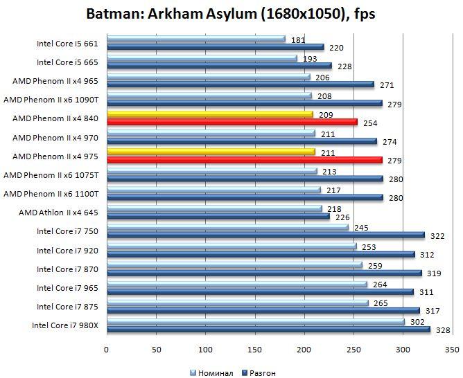 Производительность процессоров Phenom II x4 975 и Phenom II x4 840 в Batman: Arkham Asylum - 1680х1050