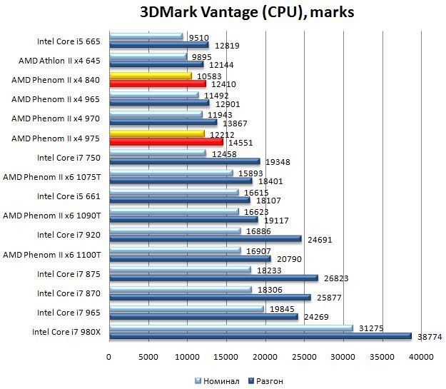 Производительность процессоров Phenom II x4 975 и Phenom II x4 840 в 3DMark Vantage - 1680х1050