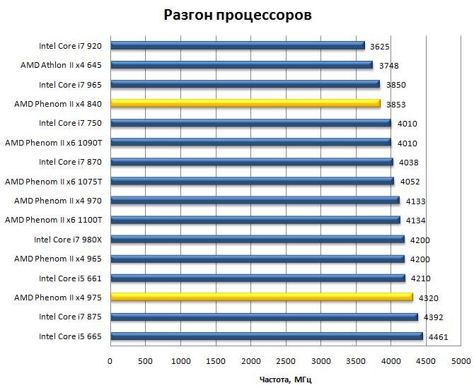Разгон процессоров Phenom II x4 975 и Phenom II x4 840