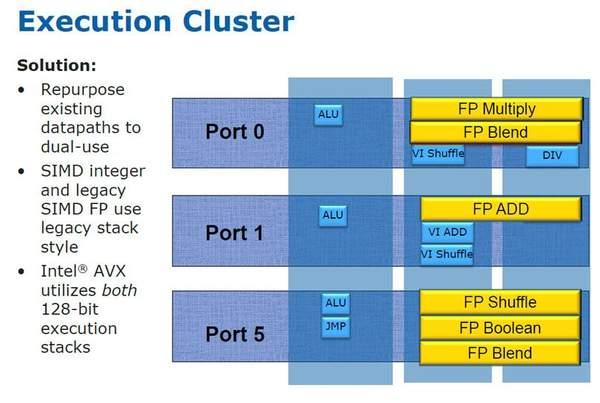 Выполнение инструкций AVX в архитектуре Sandy Bridge