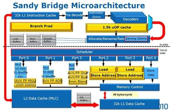 Микроархитектура Sandy Bridge