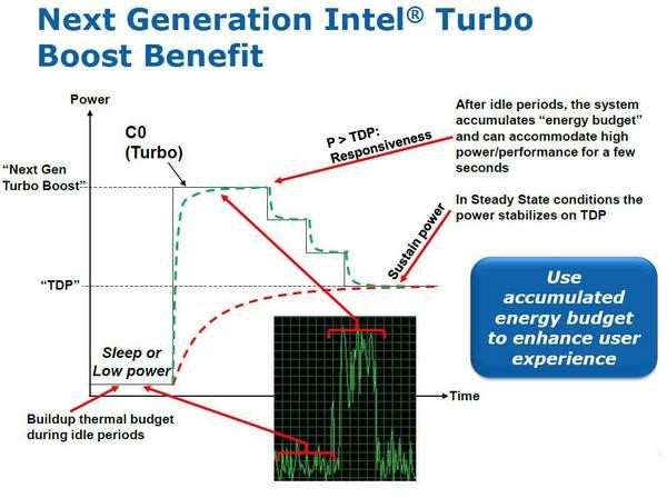 В архитектуре Sandy Bridge технология Turbo Boost предстала в усовершенствованном виде