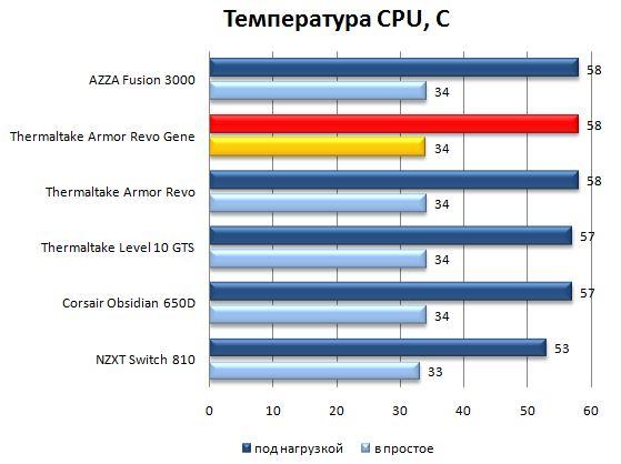 Температура CPU