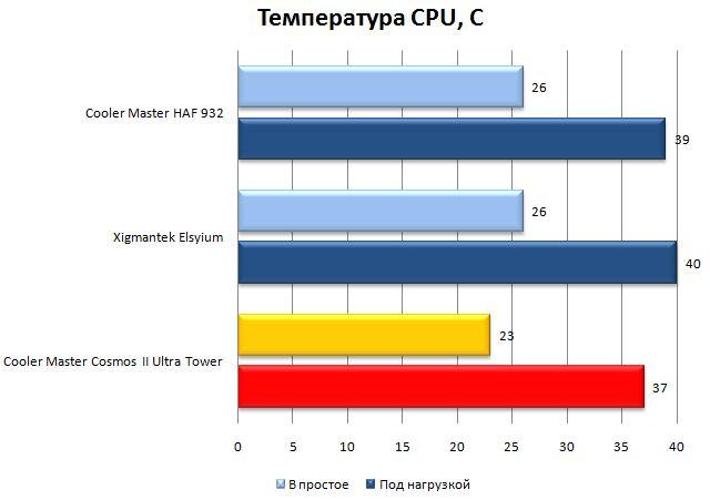 Температура CPU в CM Cosmos II