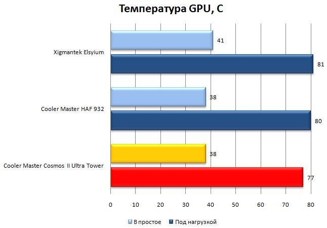 Температура GPU в CM Cosmos II