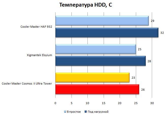 Температура HDD в CM Cosmos II