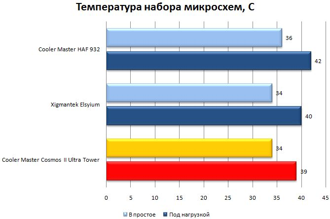 Температура чипсета в CM Cosmos II