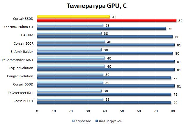 Температура GPU