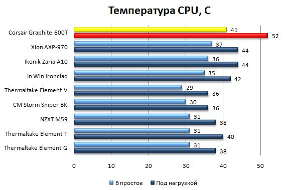 Температура процессора в Corsair Graphite 600T