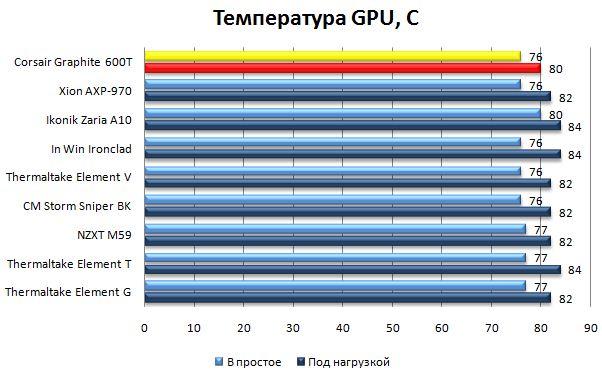 Температура GPU в Corsair Graphite 600T