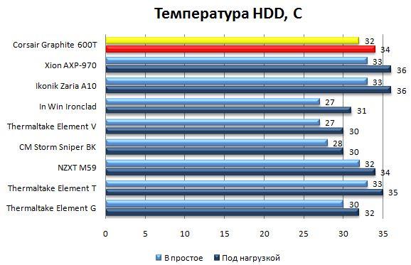 Температура HDD в Corsair Graphite 600T