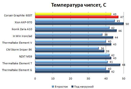 Температура чипсета в Corsair Graphite 600T