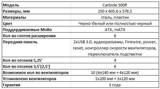 Основные спецификации корпуса Corsair Carbide 500R