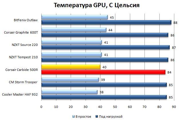 Температура видеокарты в корпусе Carbide 500R