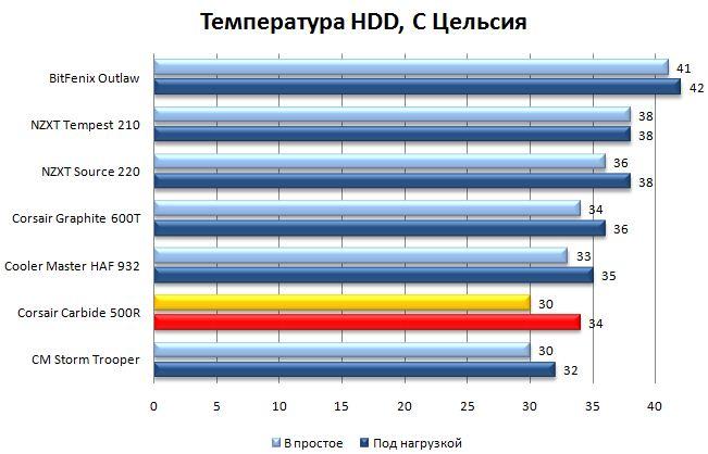 Температура винчестера в Corsair Carbide 500R