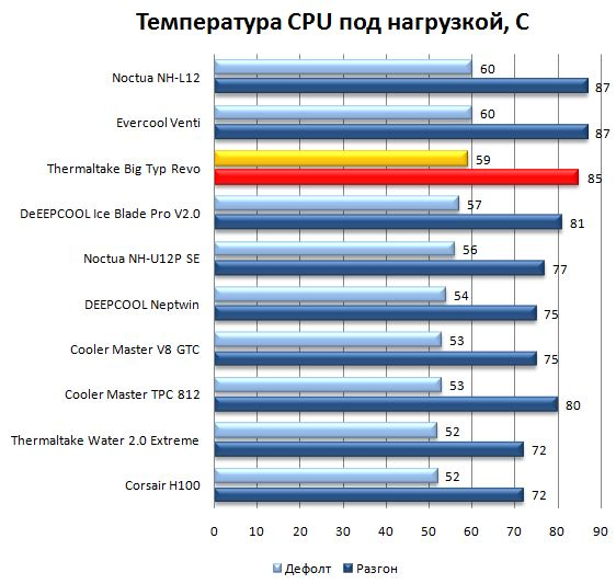 Результаты кулера Thermaltake BigTyp Revo