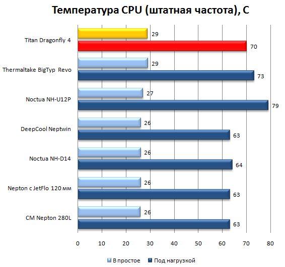 Температура CPU на штатных частотах