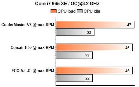ECO, H50, V8 процессор в номинале
