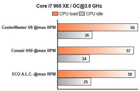 ECO, H50, V8 процессор разогнан до 3,6 ГГц