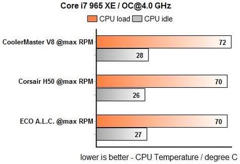 ECO, H50, V8 процессор разогнан до 4 ГГц