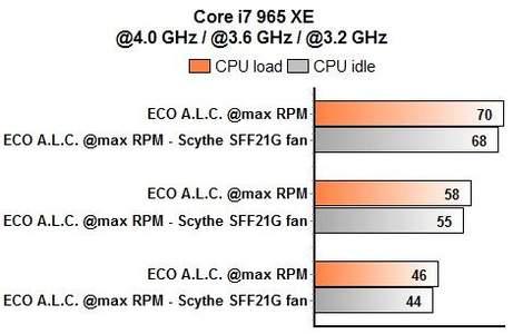 ECO, H50, V8 с вентилятором Scythe S-Flex SFF21G