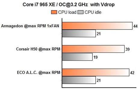 ECO, H50, Prolimatech Armageddon - включены функции энергосбережения 3,2 ГГц