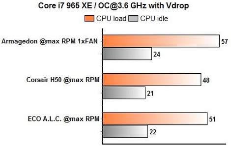 ECO, H50, Prolimatech Armageddon - включены функции энергосбережения 3,6 ГГц