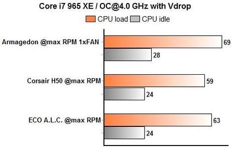 ECO, H50, Prolimatech Armageddon - включены функции энергосбережения 4 ГГц