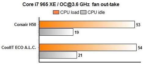 ECO и H50 вентилятор выбрасывает воздух