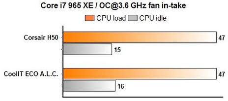 ECO и H50 вентилятор втягивает воздух