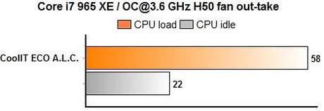 CoolIT ECO с вентилятором H50