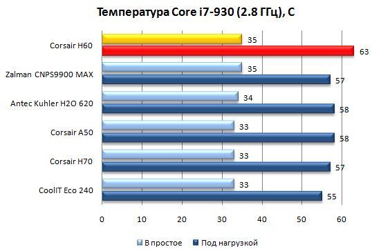 Производительность Corsair Hydro H60 на номинальной частоте