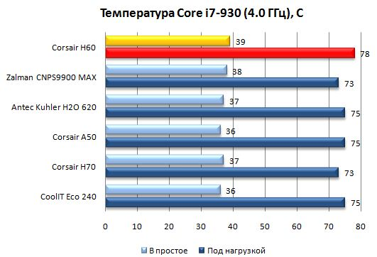 Производительность Corsair Hydro H60 при разгоне Core i7-930 до 4 ГГц