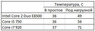 Температуры на процессорах без разгона