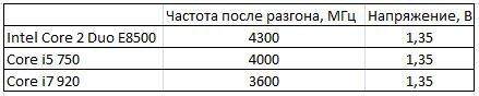 Частоты и напряжения процессоров после разгона