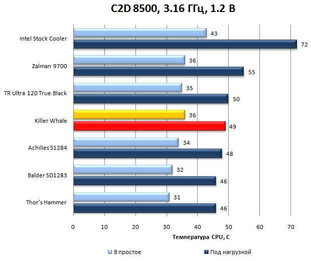 Результаты Killer Whale на C2D E8500