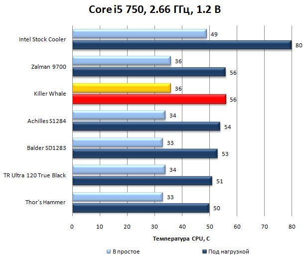 Результаты Killer Whale на Core i5 750