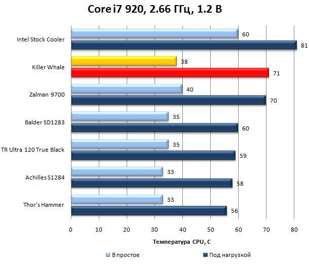 Результаты Killer Whale на Core i7 920