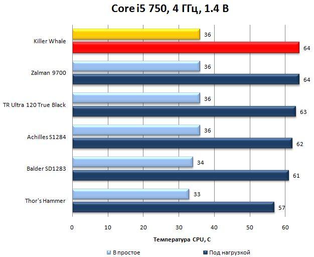 Killer Whale на разогнанном Core i5 750