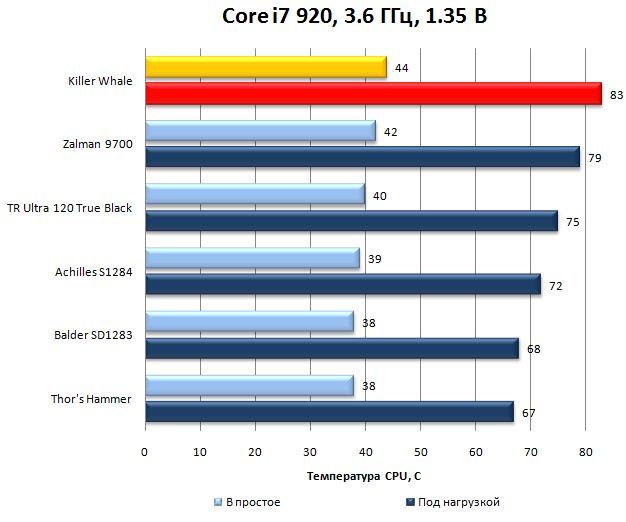 Killer Whale на разогнанном Core i7 920