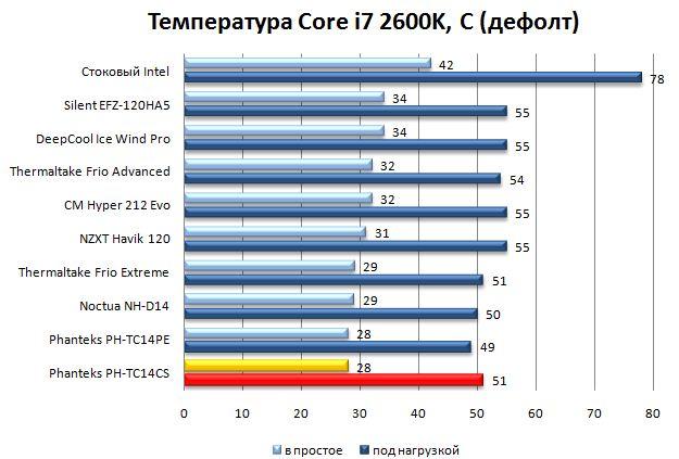 Температура на штатных частотах