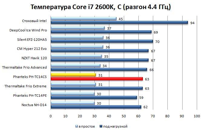 Температура процессора при разгоне