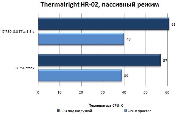 Результаты, показанные Thermalright HR-02 в пассивном режиме