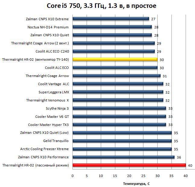 Результаты Thermalright HR-02 - CPU в простое