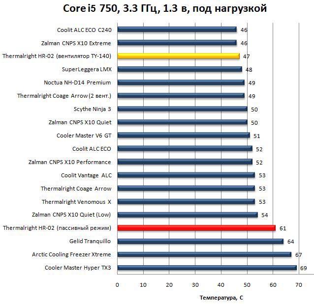 Результаты Thermalright HR-02 - CPU под нагрузкой