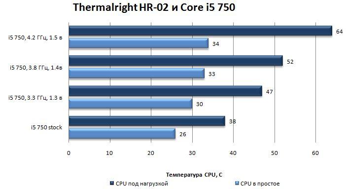 Результаты Thermalright HR-02 при более серьезном разгоне